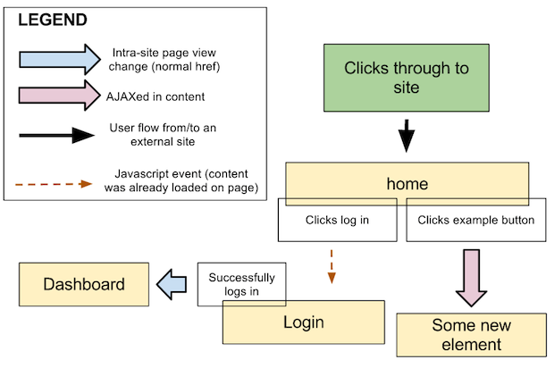 How to create a user experience flow chart (UX Flow Chart)