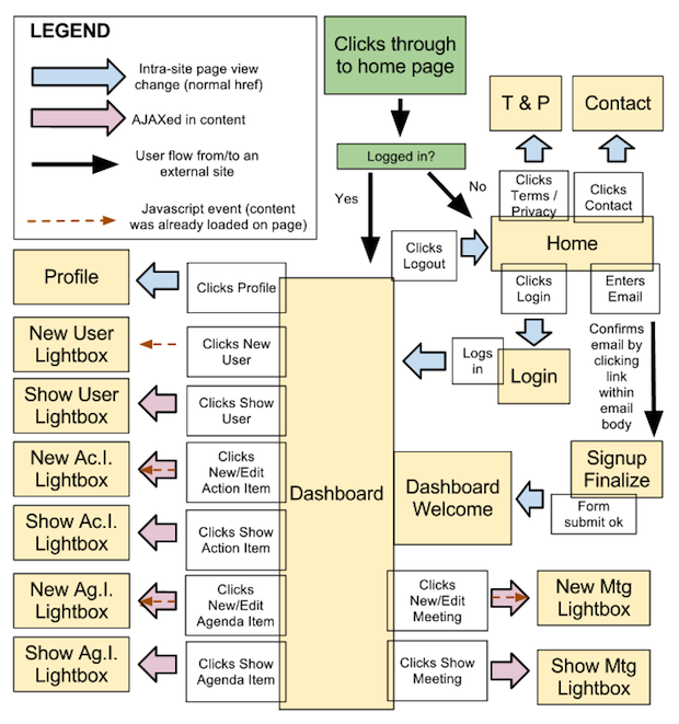 how to create a user experience flow chart  ux flow chart the     our agenda app     flow chart