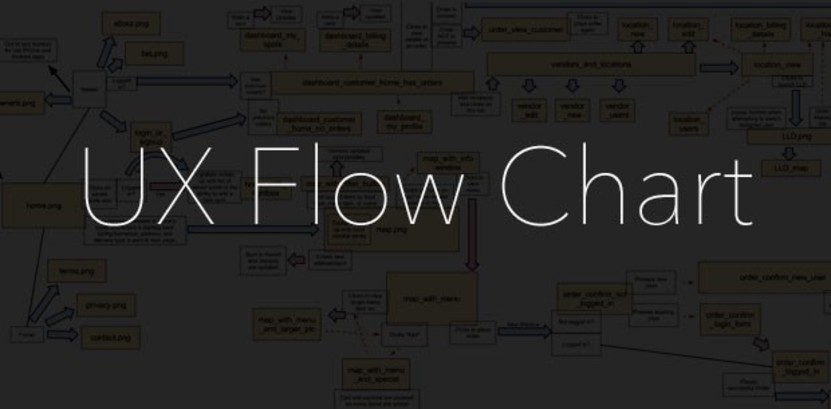 The 7 Benefits Of Building A Ux Flow Chart Before Writing A Line Of