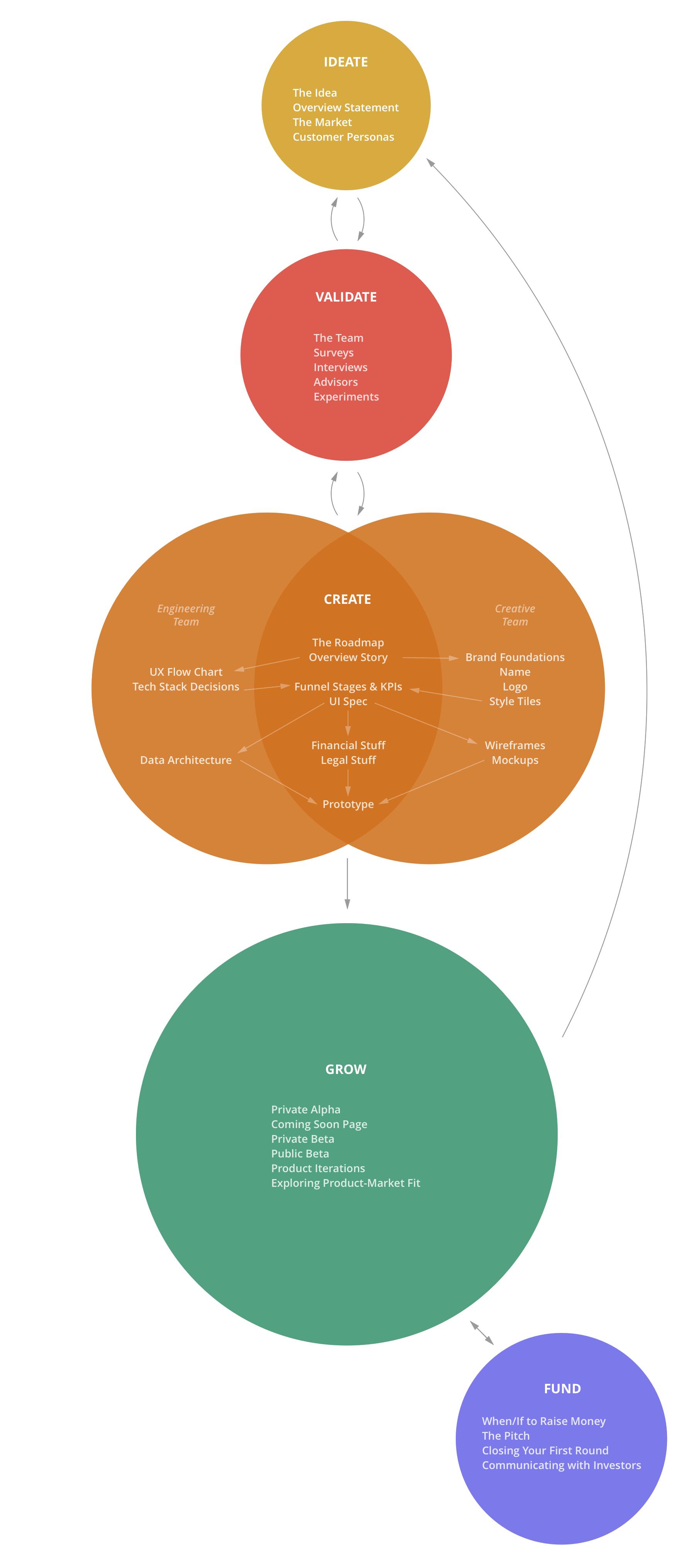 The Startup Rocket Framework
